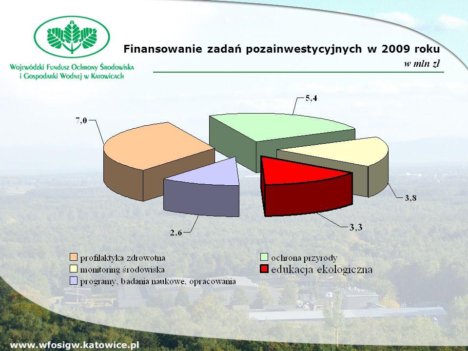 Finansowanie zadań pozainwestycyjnych w 2009 roku w mln zł
