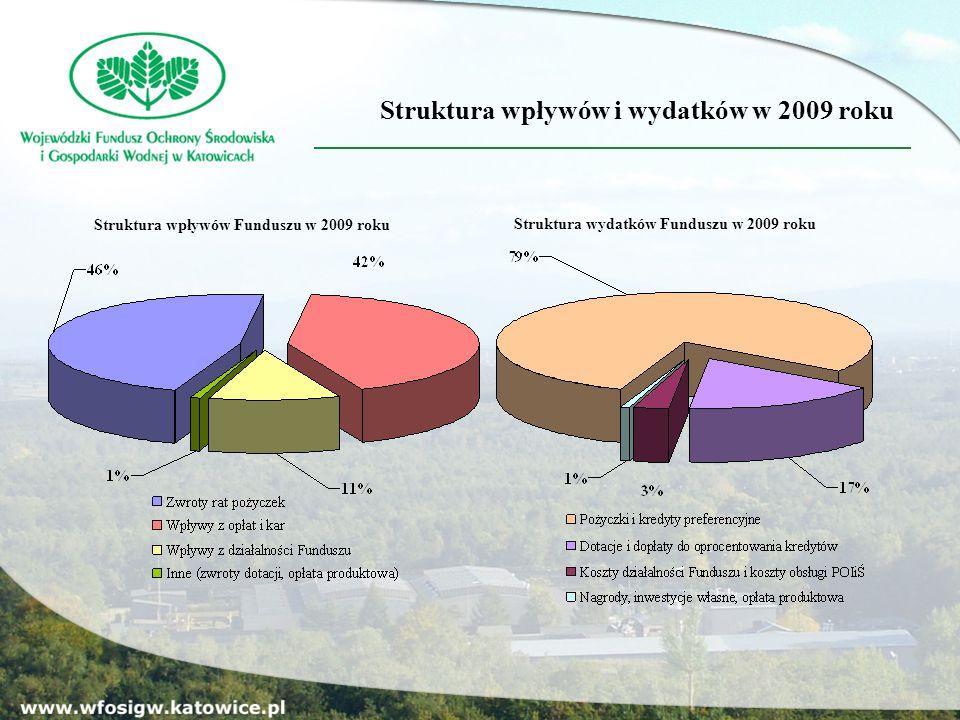 Struktura wpływów i wydatków w 2009 roku Struktura wydatków Funduszu w 2009 roku Struktura wpływów Funduszu w 2009 roku
