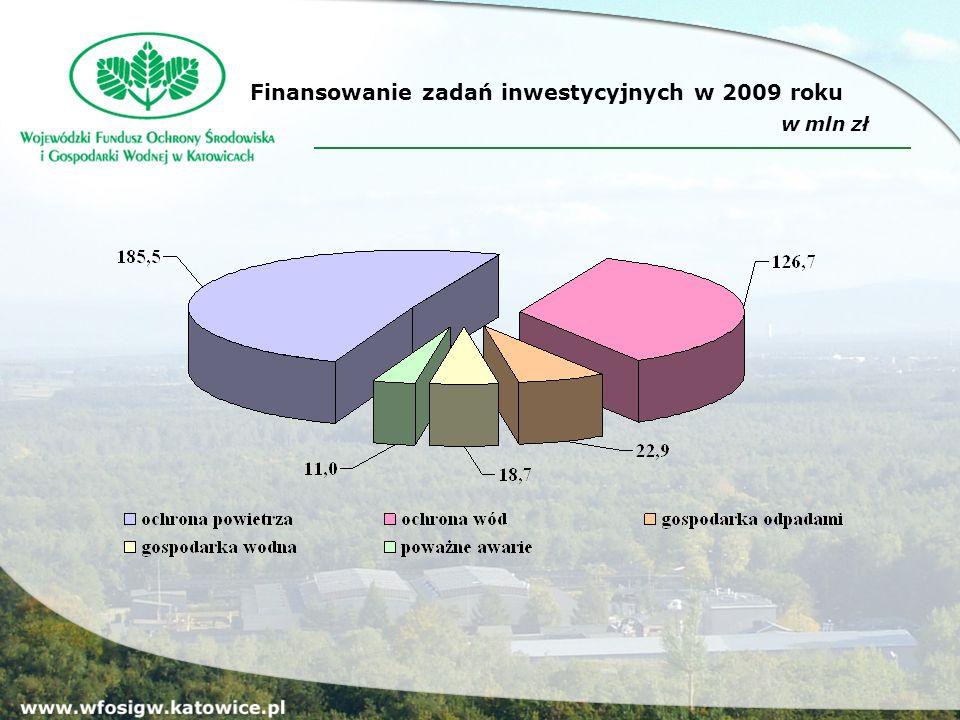 Pożyczki udzielone w 2009 roku (w mln zł) Dotacje udzielone w 2009 roku (w mln zł )