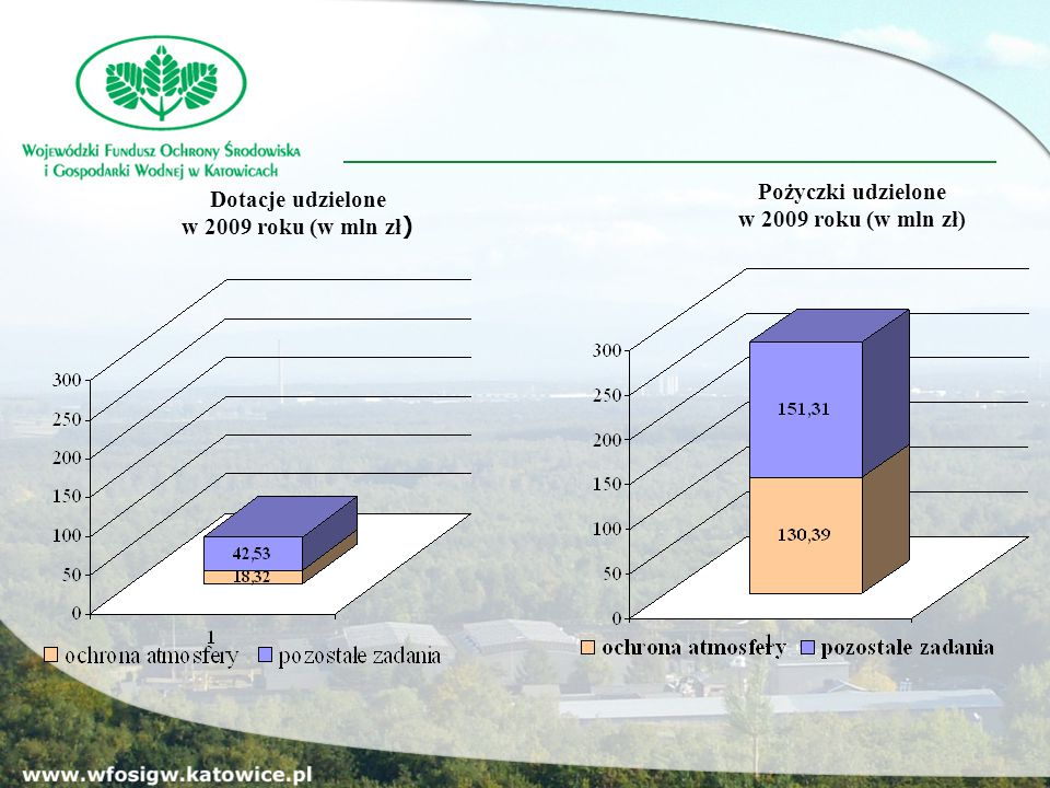 Efekty ekologiczne osiągnięte w 2009 roku - ochrona atmosfery Nazwa Efektu Jednostka miary Wartość planowana Wartość rzeczywista Liczba zadań Zmniejszenie emisji zanieczyszczeń pyłowychkg/a 1 500 043,02 1 500 001,02251 Zmniejszenie emisji zanieczyszczeń gazowych - SO 2 kg/a 8 841 757,46 8 841 306,46245 Zmniejszenie emisji zanieczyszczeń gazowych - NOxkg/a 1 102 949,52 1 102 816,52272 Zmniejszenie emisji zanieczyszczeń gazowych - COkg/a 1 324 419,98 1 324 253,98275 Zmniejszenie emisji zanieczyszczeń gazowych - CO 2 kg/a 90 106 153,22 90 033 113,22 277 Zmniejszenie emisji zanieczyszczeń gazowych - b-a-pkg/a 317,46 145 Oszczędność energiiGJ/a 234 837,90 234 557,90187 Zmniejszenie emisji tlenku etylenukg/a 54,00 1 Oszczędność energii elektrycznejkWh/a 1 383,50 1 Produkcja energii cieplnej z biomasyGJ/a 1 800,00 1 Produkcja energii cieplnej z instalacji solarnejGJ/a 6 794,20 38 Produkcja energii cieplnej z pomp ciepłaGJ/a 270,80 2 Unieszkodliwienie azbestum2m2 5 098,00 1