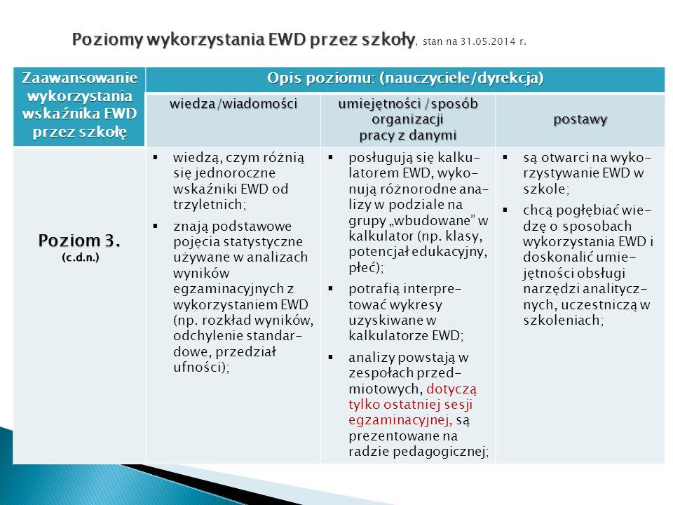 Zaawansowaniewykorzystania wskaźnika EWD przez szkołę Opis poziomu: (nauczyciele/dyrekcja) wiedza/wiadomości umiejętności /sposób organizacji pracy z