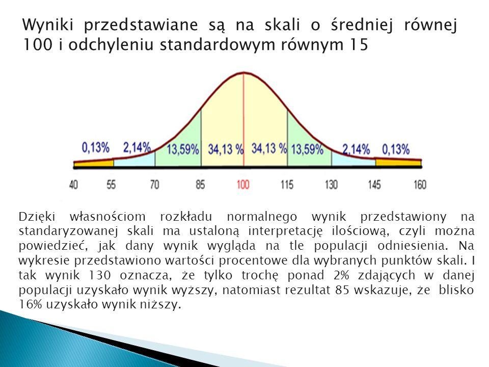 Wyniki przedstawiane są na skali o średniej równej 100 i odchyleniu standardowym równym 15 Dzięki własnościom rozkładu normalnego wynik przedstawiony