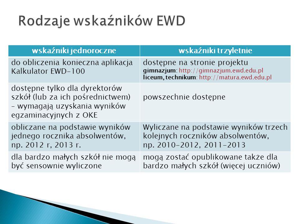 wskaźniki jednorocznewskaźniki trzyletnie do obliczenia konieczna aplikacja Kalkulator EWD-100 dostępne na stronie projektu gimnazjum: http://gimnazju