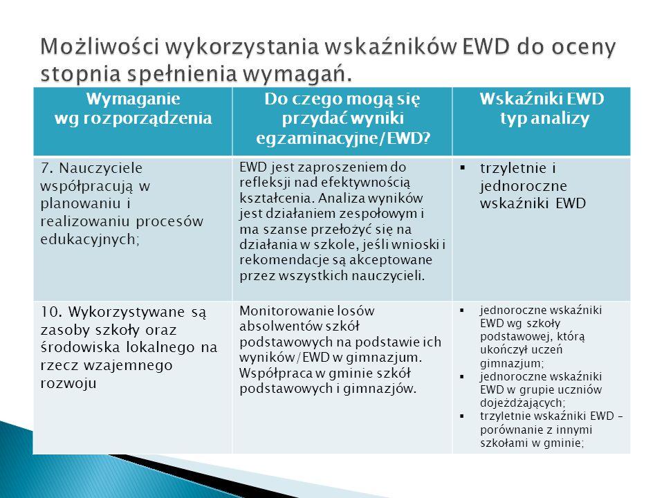 Wymaganie wg rozporządzenia Do czego mogą się przydać wyniki egzaminacyjne/EWD? Wskaźniki EWD typ analizy 7. Nauczyciele współpracują w planowaniu i r