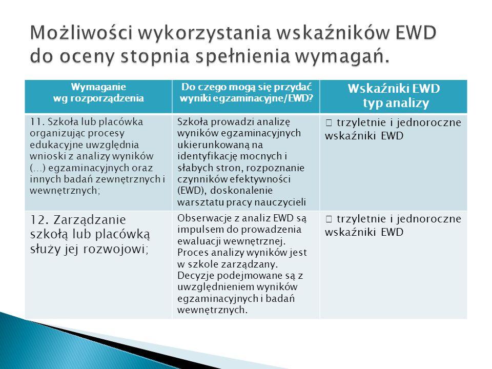 Wymaganie wg rozporządzenia Do czego mogą się przydać wyniki egzaminacyjne/EWD? Wskaźniki EWD typ analizy 11. Szkoła lub placówka organizując procesy