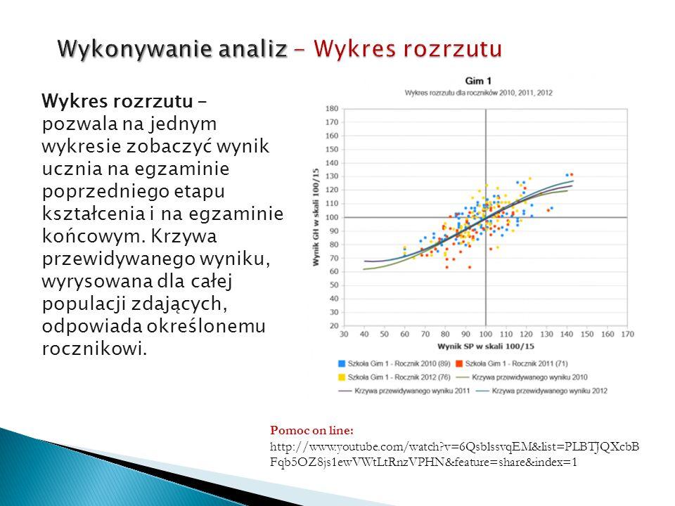 Wykres rozrzutu - pozwala na jednym wykresie zobaczyć wynik ucznia na egzaminie poprzedniego etapu kształcenia i na egzaminie końcowym. Krzywa przewid
