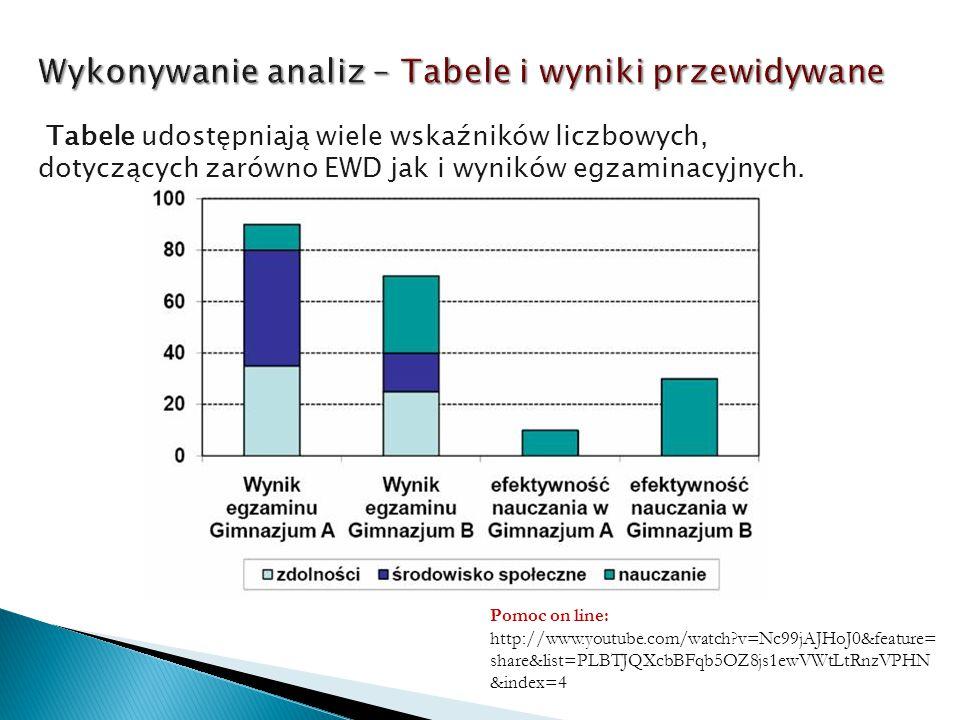 Tabele udostępniają wiele wskaźników liczbowych, dotyczących zarówno EWD jak i wyników egzaminacyjnych. Pomoc on line: http://www.youtube.com/watch?v=