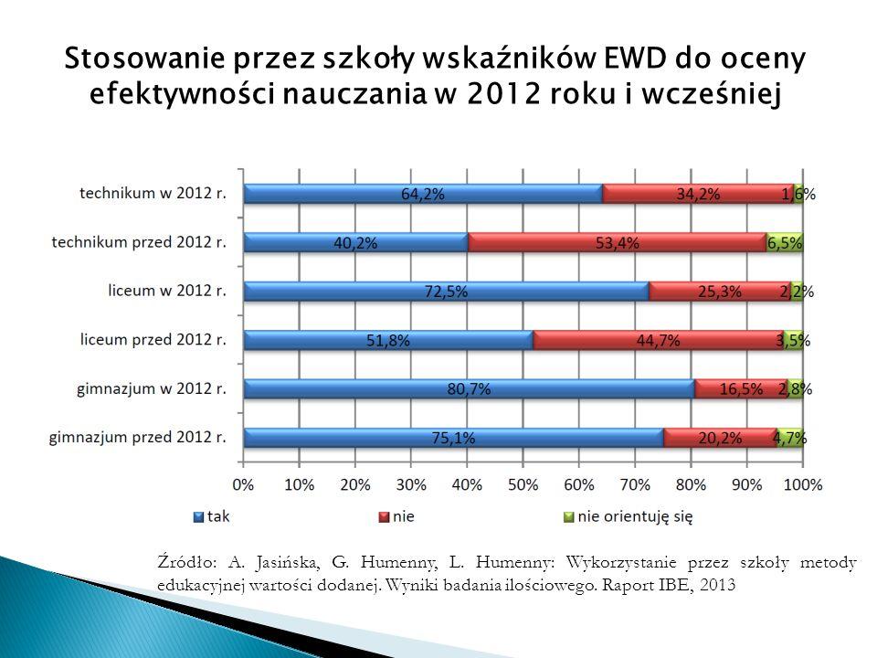 Źródło: A. Jasińska, G. Humenny, L. Humenny: Wykorzystanie przez szkoły metody edukacyjnej wartości dodanej. Wyniki badania ilościowego. Raport IBE, 2