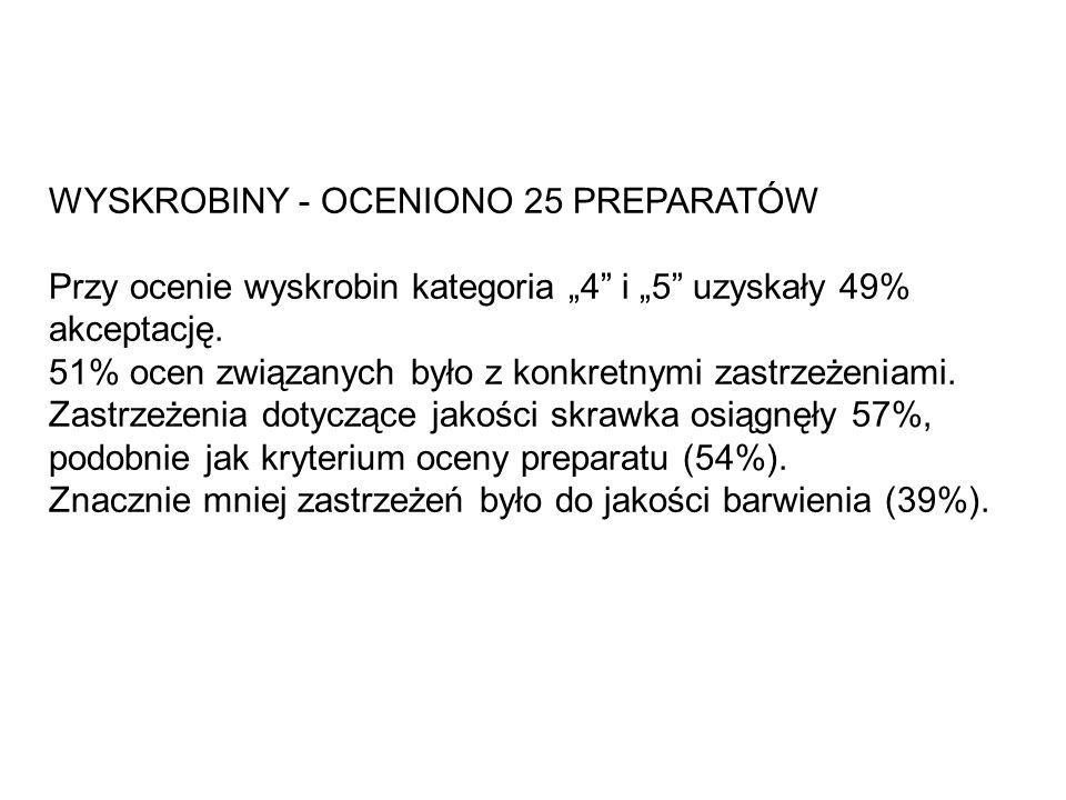 """WYSKROBINY - OCENIONO 25 PREPARATÓW Przy ocenie wyskrobin kategoria """"4"""" i """"5"""" uzyskały 49% akceptację. 51% ocen związanych było z konkretnymi zastrzeż"""