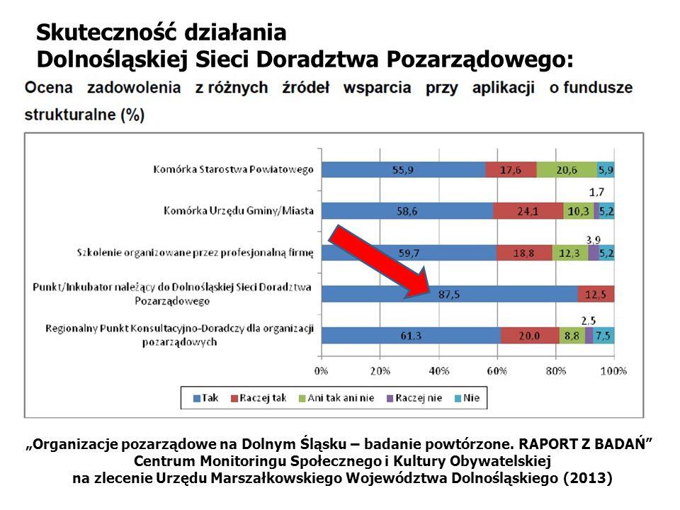 """""""Organizacje pozarządowe na Dolnym Śląsku – badanie powtórzone."""
