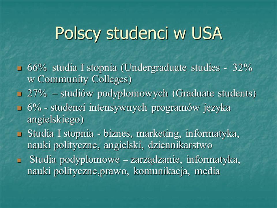 Polscy studenci w USA 66% studia I stopnia (Undergraduate studies - 32% w Community Colleges) 66% studia I stopnia (Undergraduate studies - 32% w Comm
