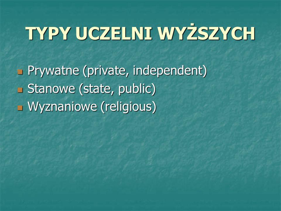 TYPY UCZELNI WYŻSZYCH Prywatne (private, independent) Prywatne (private, independent) Stanowe (state, public) Stanowe (state, public) Wyznaniowe (reli