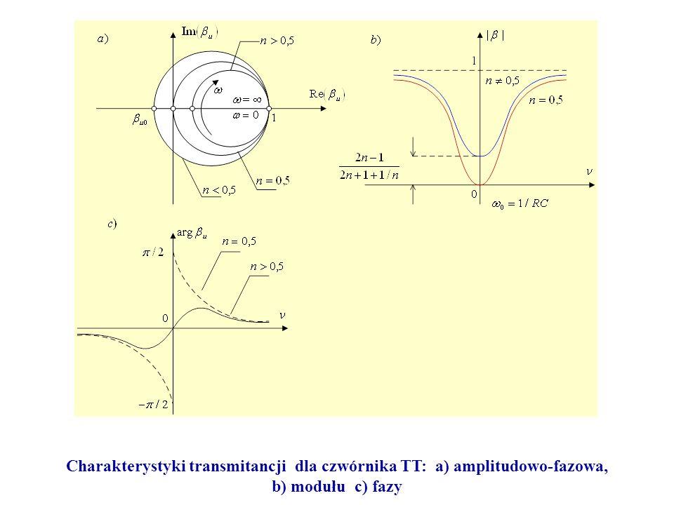 Charakterystyki transmitancji dla czwórnika TT: a) amplitudowo-fazowa, b) modułu c) fazy