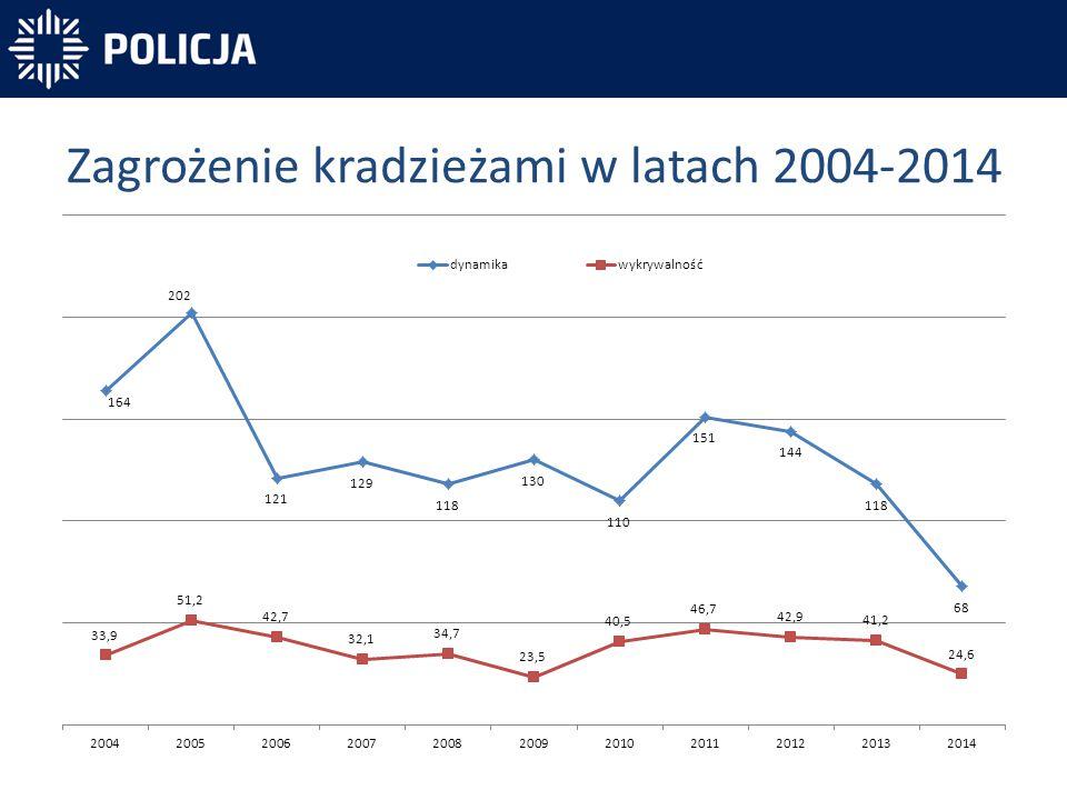 Zagrożenie kradzieżami w latach 2004-2014