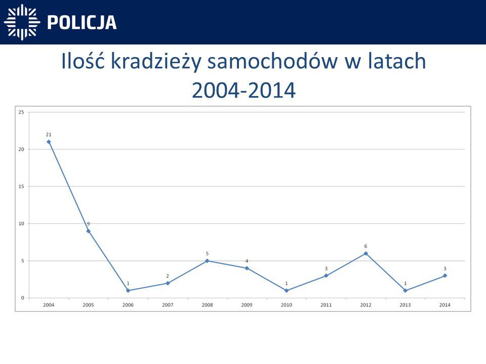 Ilość kradzieży samochodów w latach 2004-2014