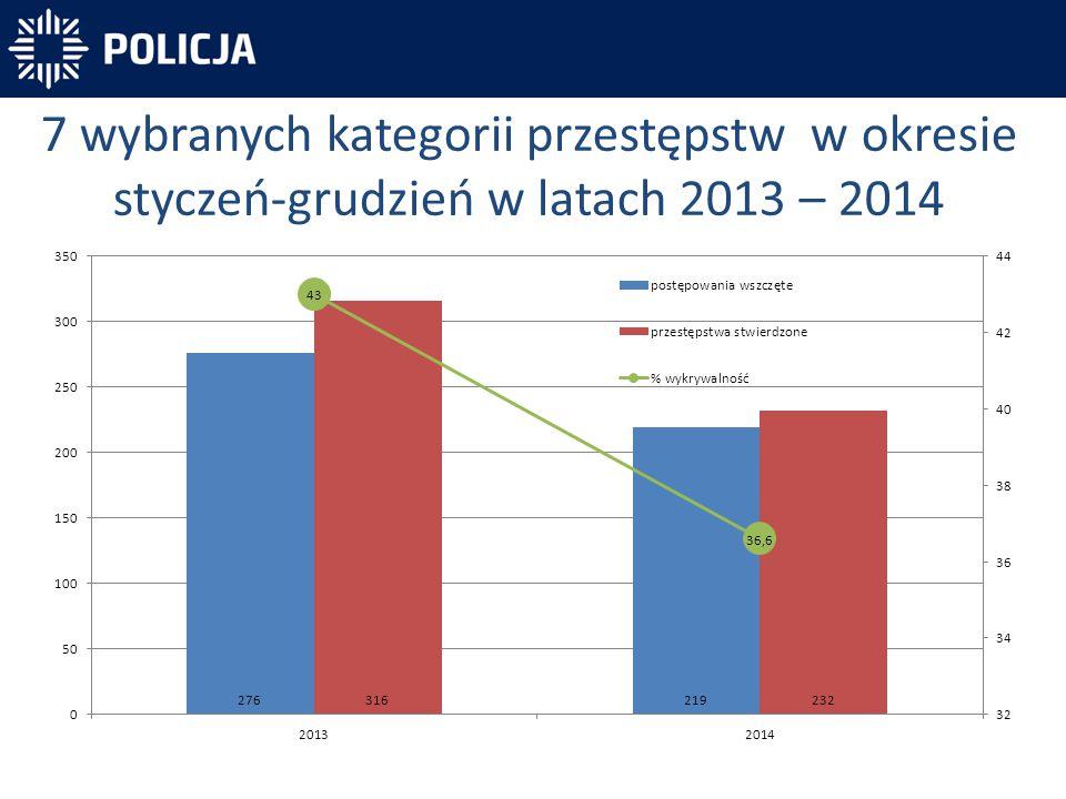 7 wybranych kategorii przestępstw w okresie styczeń-grudzień w latach 2013 – 2014