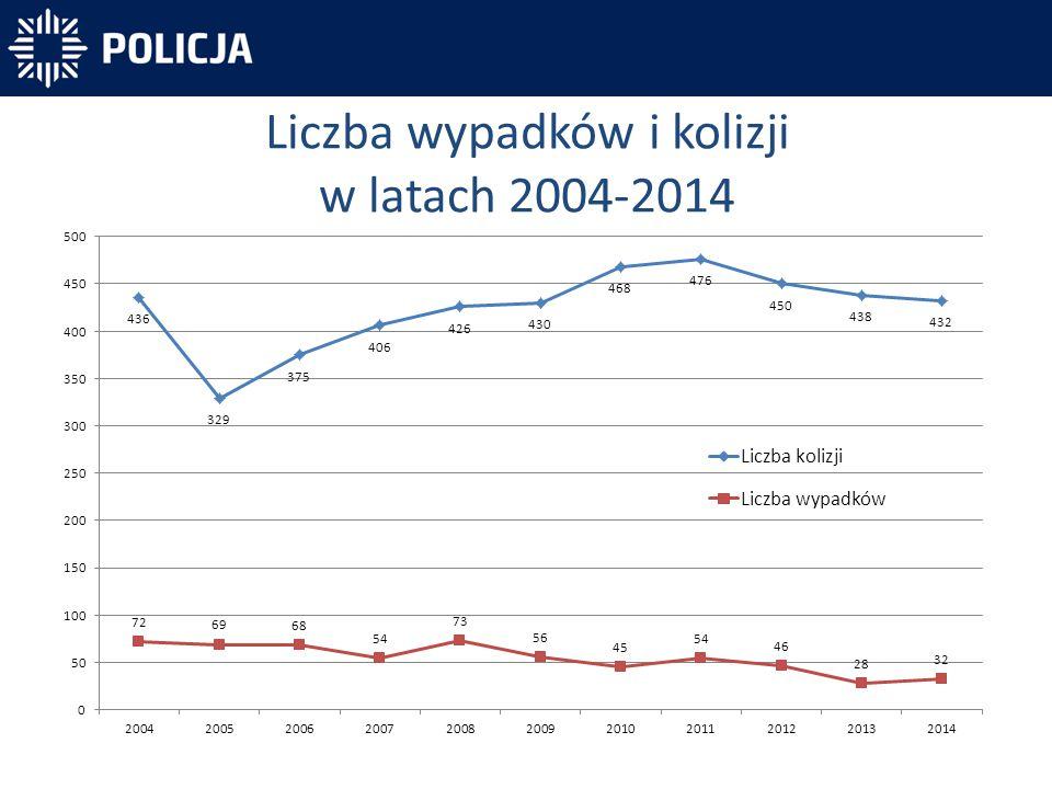 Liczba wypadków i kolizji w latach 2004-2014