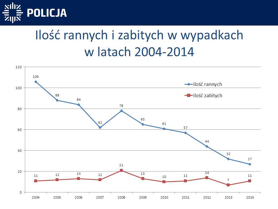 Ilość rannych i zabitych w wypadkach w latach 2004-2014