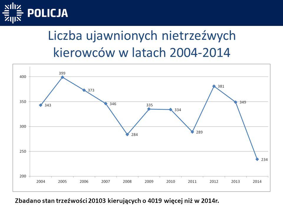Liczba ujawnionych nietrzeźwych kierowców w latach 2004-2014 Zbadano stan trzeźwości 20103 kierujących o 4019 więcej niż w 2014r.