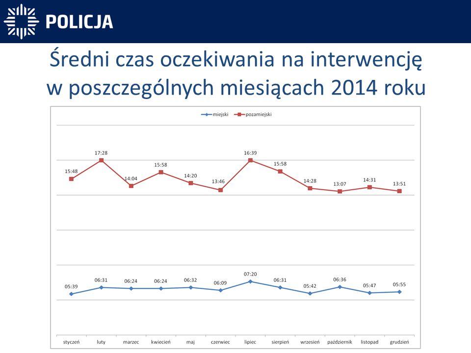 Średni czas oczekiwania na interwencję w poszczególnych miesiącach 2014 roku