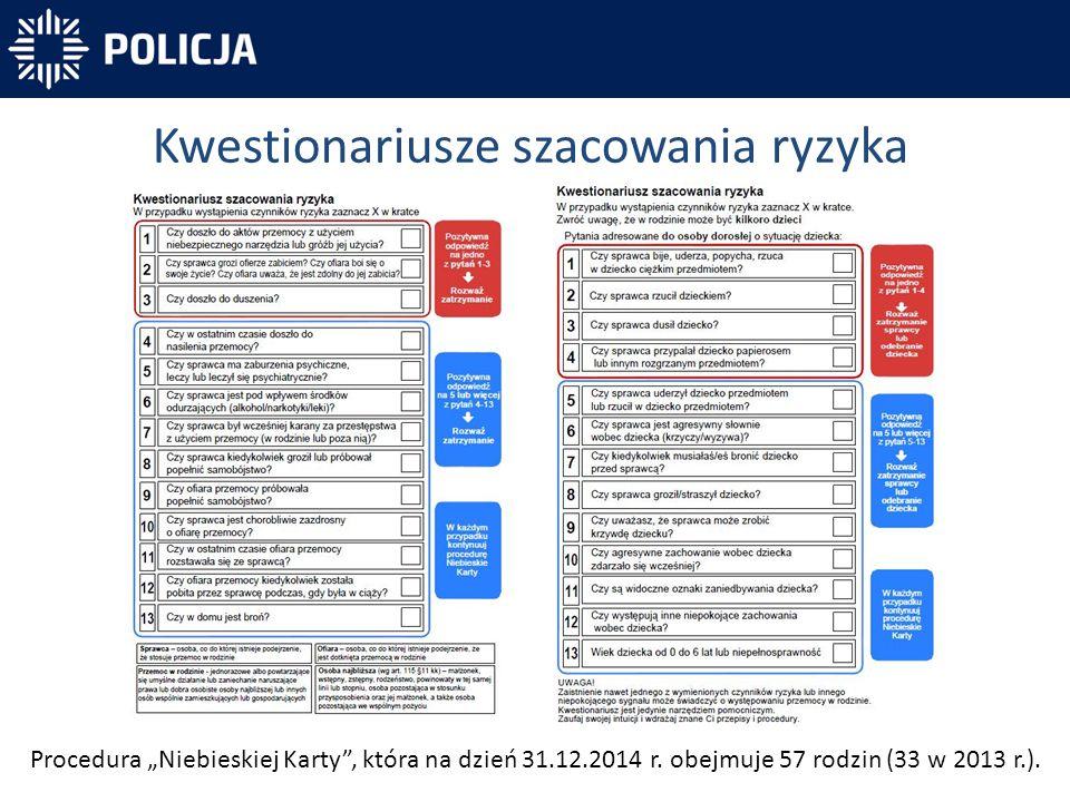 """Kwestionariusze szacowania ryzyka Procedura """"Niebieskiej Karty"""", która na dzień 31.12.2014 r. obejmuje 57 rodzin (33 w 2013 r.)."""