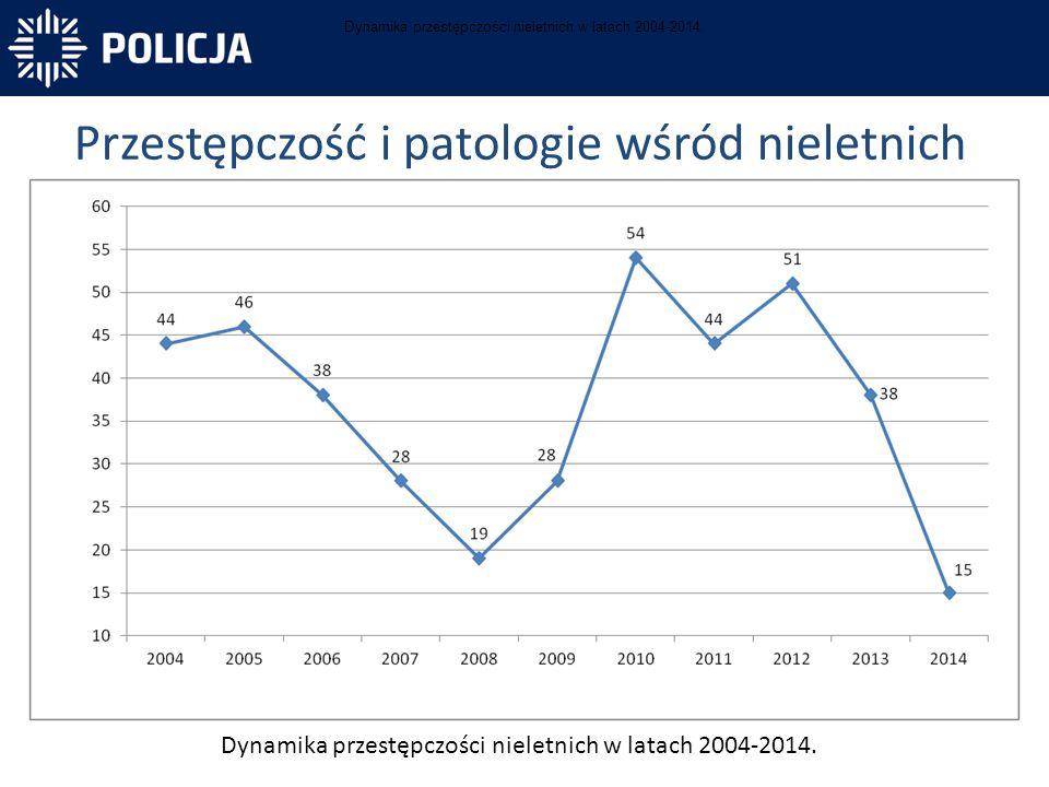 Przestępczość i patologie wśród nieletnich Dynamika przestępczości nieletnich w latach 2004-2014.