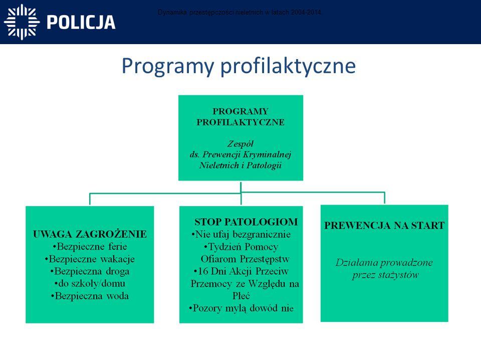 Programy profilaktyczne Dynamika przestępczości nieletnich w latach 2004-2014.