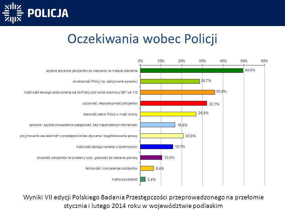 Oczekiwania wobec Policji Wyniki VII edycji Polskiego Badania Przestępczości przeprowadzonego na przełomie stycznia i lutego 2014 roku w województwie