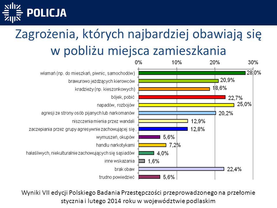 Zagrożenia, których najbardziej obawiają się w pobliżu miejsca zamieszkania Wyniki VII edycji Polskiego Badania Przestępczości przeprowadzonego na prz