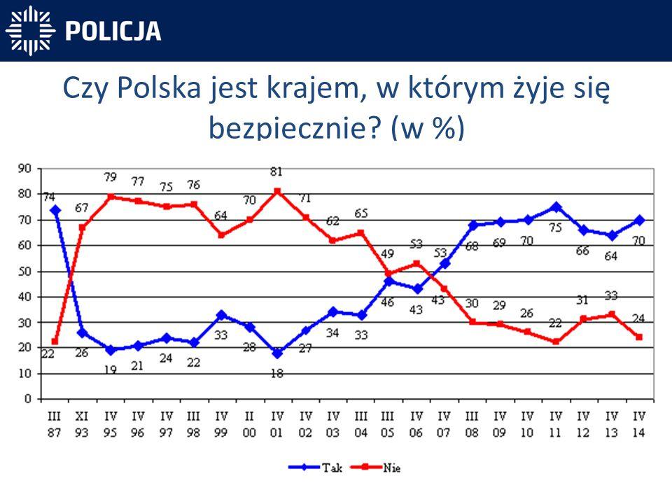Czy Polska jest krajem, w którym żyje się bezpiecznie? (w %)