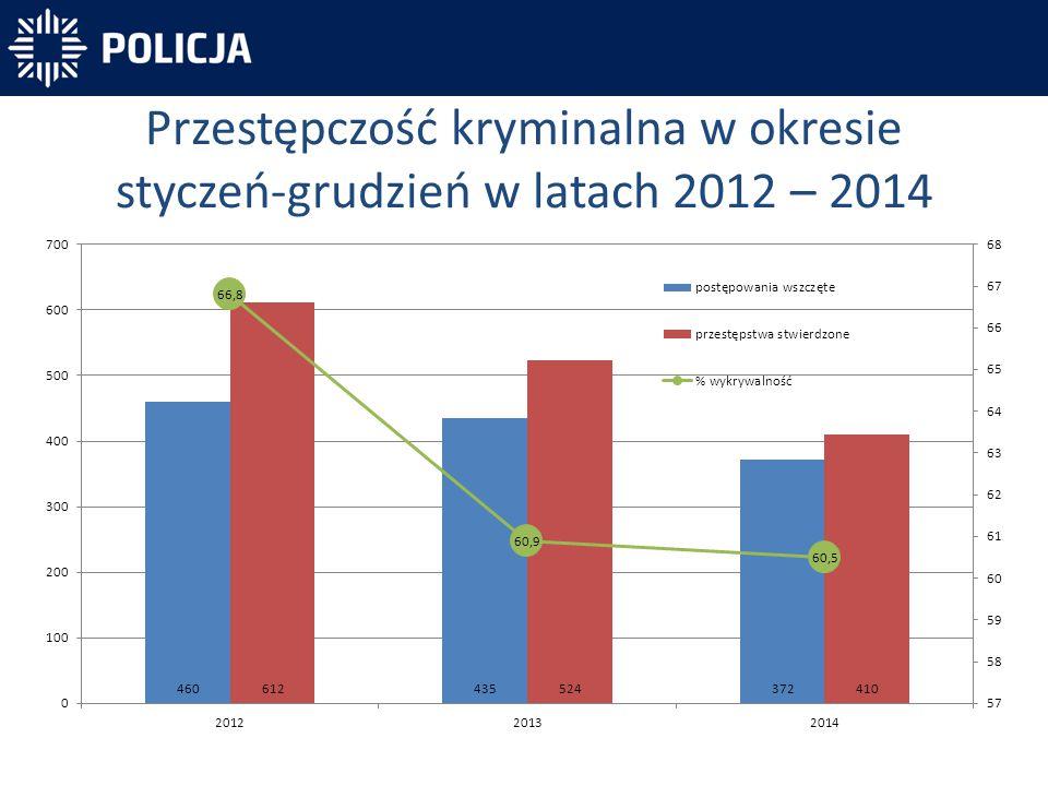 Przestępczość kryminalna w okresie styczeń-grudzień w latach 2012 – 2014