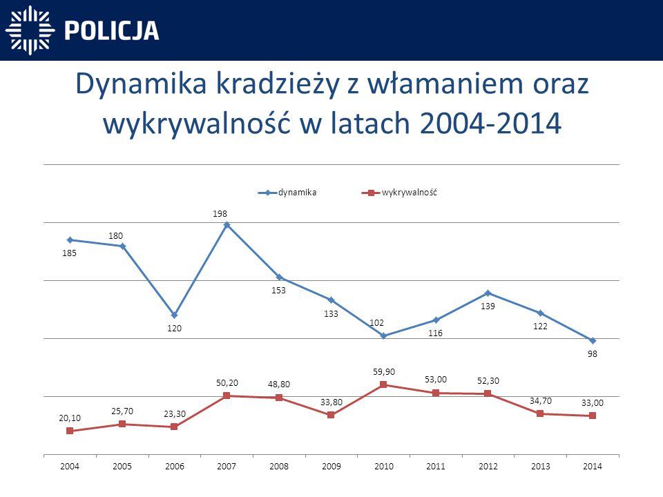 Dynamika kradzieży z włamaniem oraz wykrywalność w latach 2004-2014