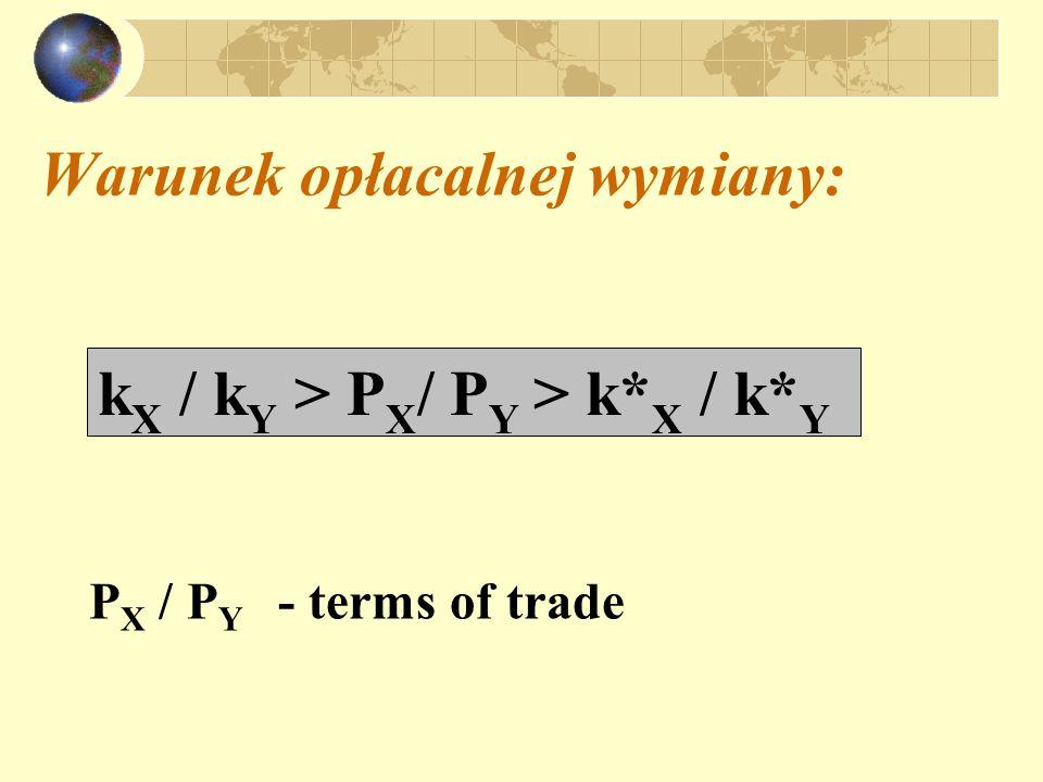 Warunek opłacalnej wymiany: P X / P Y - terms of trade k X / k Y > P X / P Y > k* X / k* Y
