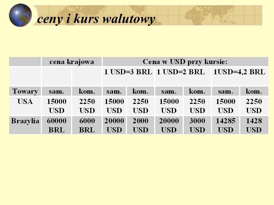 ceny i kurs walutowy