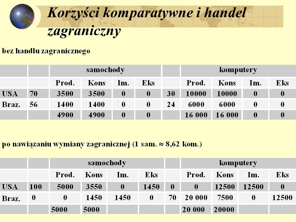 Zasada kosztów komparatywnych Koszty produkcji w kraju towaru X = k X towary Y = k Y ; Zagranicą: X = k* X ; towaru Y = k* Y ; Ceny: P X ; P Y ; Założenie: k X / k Y  k* X / k* Y