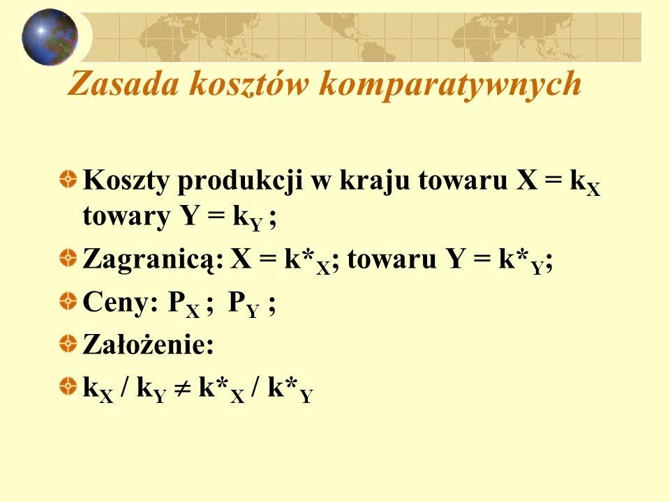 Zasada kosztów komparatywnych Koszty produkcji w kraju towaru X = k X towary Y = k Y ; Zagranicą: X = k* X ; towaru Y = k* Y ; Ceny: P X ; P Y ; Założ