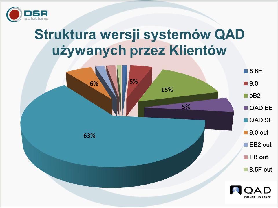 Kluczowe produkty w 2012/13 QAD2012 SE z.net UI narzędziami: Report Framework & Process Maps Optymalizacja procesów APS Preactor QAD Warehousing RF Express/Bar Code MES tools QAD Configurator QXtend QAD Supply Chain Portal QAD EAM ICT CRM