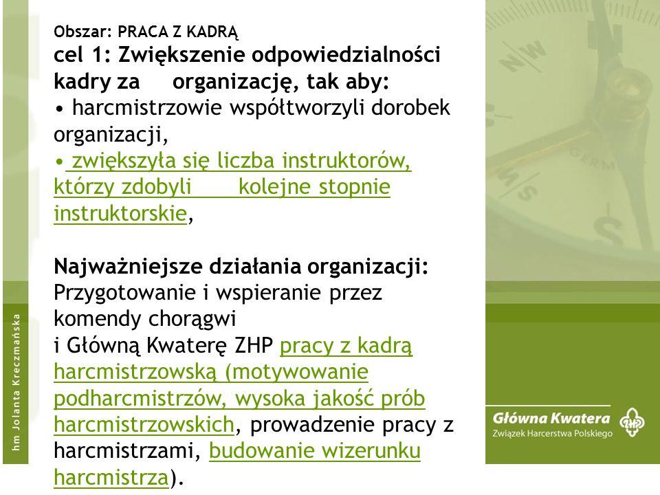Obszar: PRACA Z KADRĄ cel 1: Zwiększenie odpowiedzialności kadry za organizację, tak aby: harcmistrzowie współtworzyli dorobek organizacji, zwiększyła się liczba instruktorów, którzy zdobyli kolejne stopnie instruktorskie, Najważniejsze działania organizacji: Przygotowanie i wspieranie przez komendy chorągwi i Główną Kwaterę ZHP pracy z kadrą harcmistrzowską (motywowanie podharcmistrzów, wysoka jakość prób harcmistrzowskich, prowadzenie pracy z harcmistrzami, budowanie wizerunku harcmistrza).