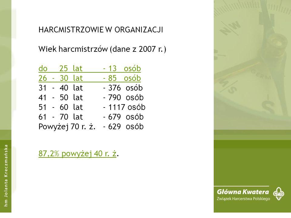 HARCMISTRZOWIE W ORGANIZACJI Wiek harcmistrzów (dane z 2007 r.) do 25 lat- 13 osób 26 - 30 lat - 85 osób 31 - 40 lat - 376 osób 41 - 50 lat - 790 osób 51 - 60 lat - 1117 osób 61 - 70 lat - 679 osób Powyżej 70 r.