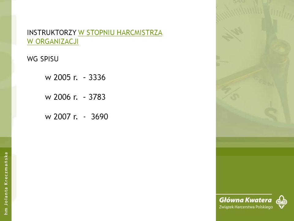 ILOŚĆ PODHARCMISTRZÓW I HARCMISTRZÓW W ORGANIZACJI PEŁNIĄCYCH FUNKCJĘ KOMENDANTA HUFCA Wg spisu harcerskiego z lat: 2006 – ogółem - 381 w tym: w stopniu phm.