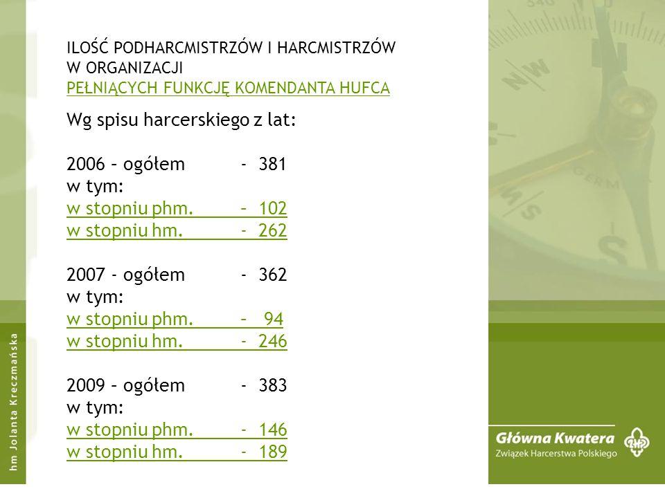 ILOŚĆ PRZYZNANYCH STOPNI HARCMISTRZA W OSTATNICH 3 LATACH 2006 r. – 87 2007 r. – 67 2008 r. - 83