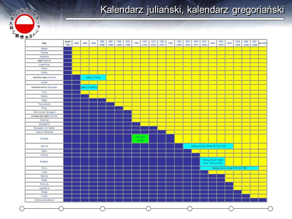 Kalendarz juliański, kalendarz gregoriański