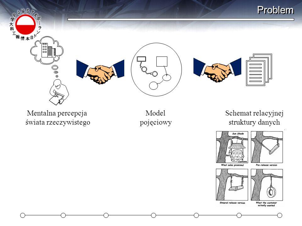 Problem Mentalna percepcja świata rzeczywistego Model pojęciowy Schemat relacyjnej struktury danych
