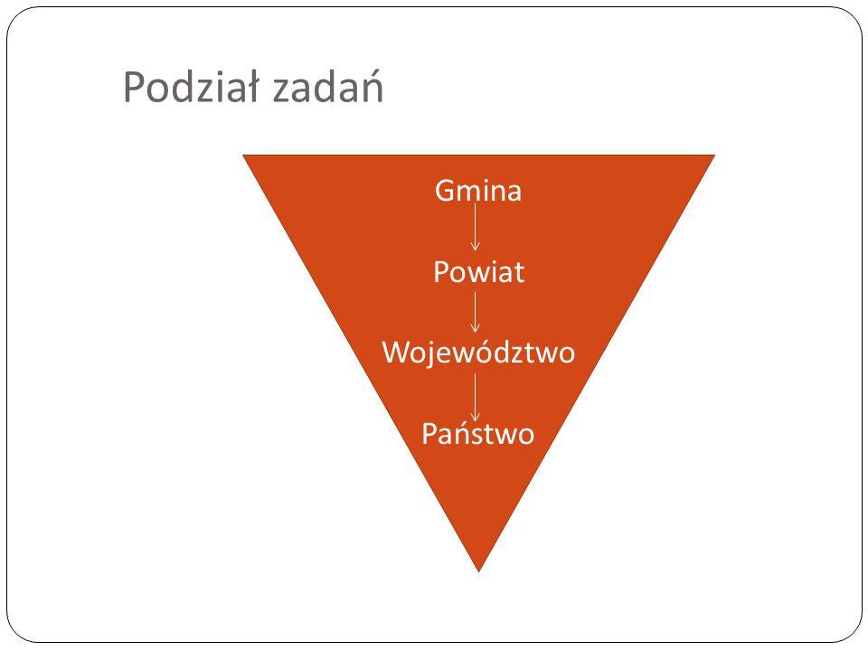 Gmina Powiat Województwo Państwo Podział zadań