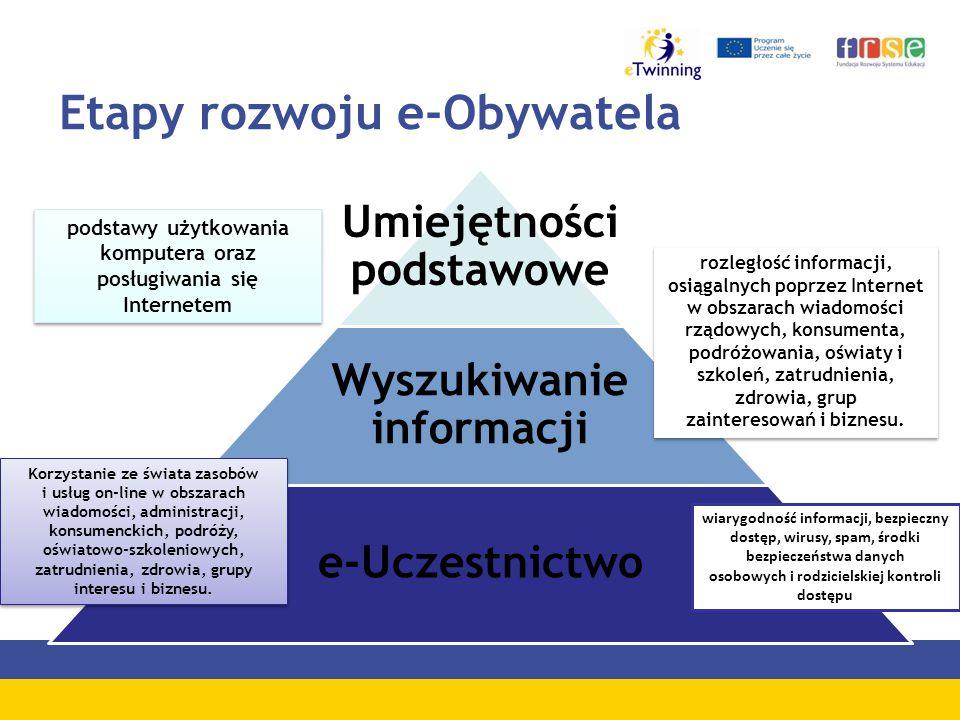 Etapy rozwoju e-Obywatela Umiejętności podstawowe Wyszukiwanie informacji e-Uczestnictwo rozległość informacji, osiągalnych poprzez Internet w obszarach wiadomości rządowych, konsumenta, podróżowania, oświaty i szkoleń, zatrudnienia, zdrowia, grup zainteresowań i biznesu.
