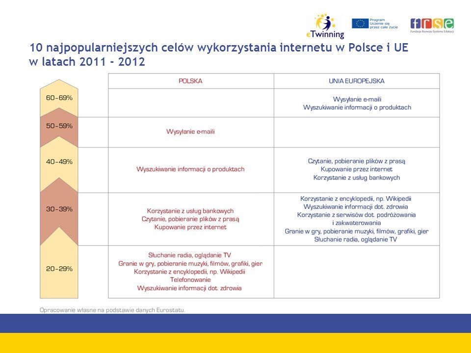 10 najpopularniejszych celów wykorzystania internetu w Polsce i UE w latach 2011 - 2012