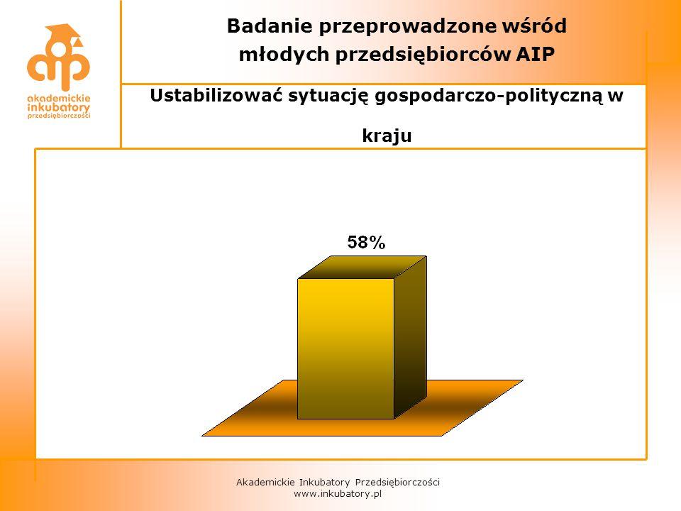 Akademickie Inkubatory Przedsiębiorczości www.inkubatory.pl Badanie przeprowadzone wśród młodych przedsiębiorców AIP Ustabilizować sytuację gospodarczo-polityczną w kraju