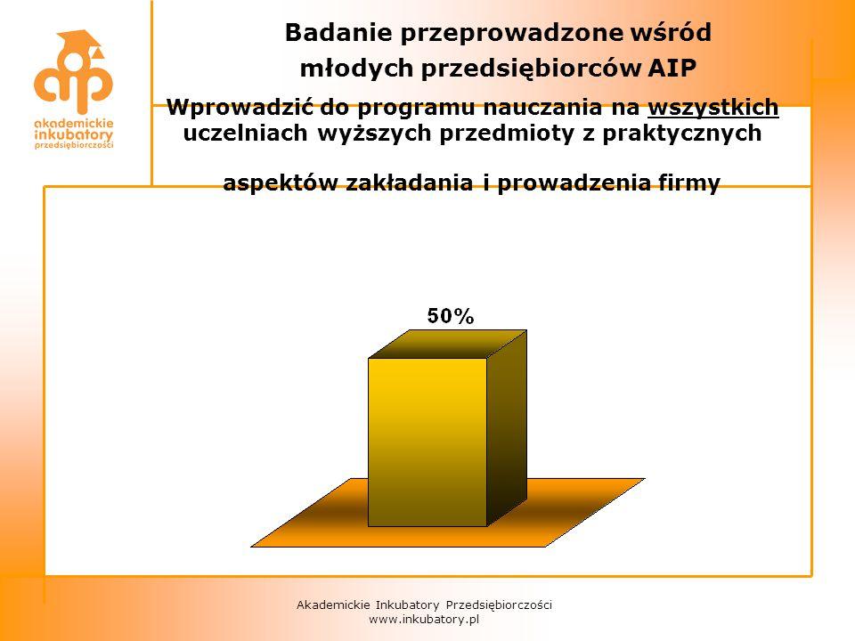 Akademickie Inkubatory Przedsiębiorczości www.inkubatory.pl Badanie przeprowadzone wśród młodych przedsiębiorców AIP Wprowadzić do programu nauczania na wszystkich uczelniach wyższych przedmioty z praktycznych aspektów zakładania i prowadzenia firmy