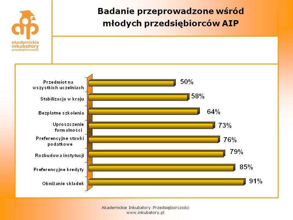 Akademickie Inkubatory Przedsiębiorczości www.inkubatory.pl Badanie przeprowadzone wśród młodych przedsiębiorców AIP