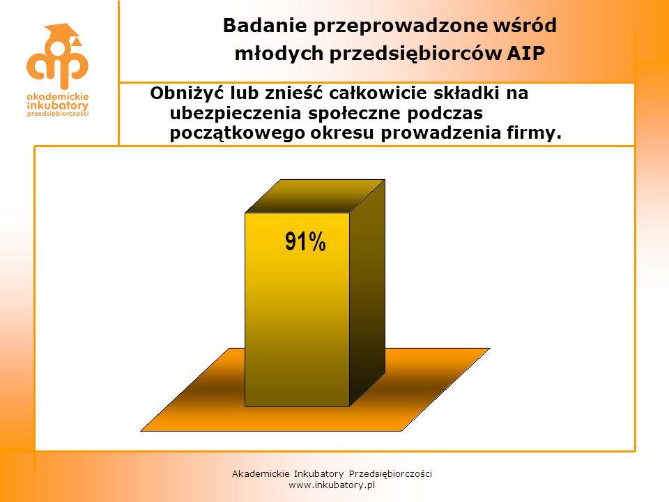 Akademickie Inkubatory Przedsiębiorczości www.inkubatory.pl Badanie przeprowadzone wśród młodych przedsiębiorców AIP Obniżyć lub znieść całkowicie składki na ubezpieczenia społeczne podczas początkowego okresu prowadzenia firmy.